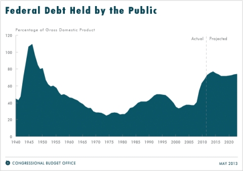 Debt over time