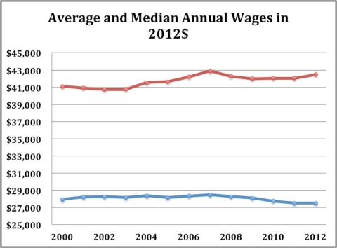 2012 Median and Average Wages