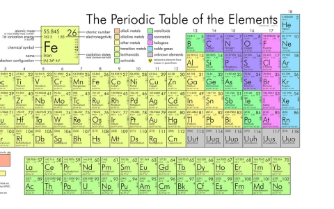 Scientists confirm new synthetic element al jazeera america periodic table urtaz Image collections