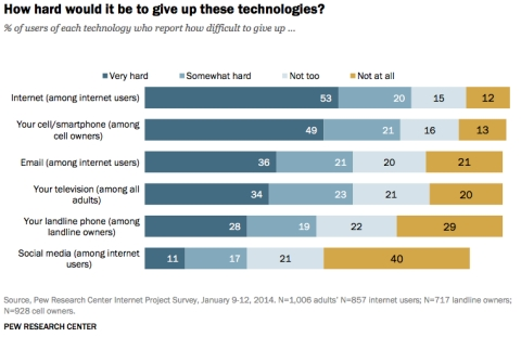Americans would rather give up their phones than anything else/Pew Research Center