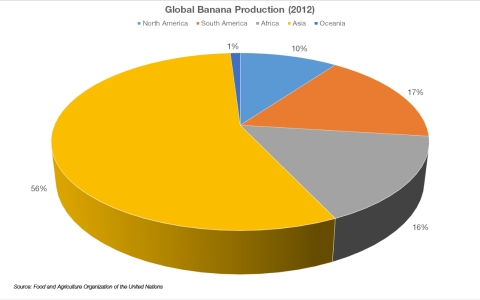 Global banana production