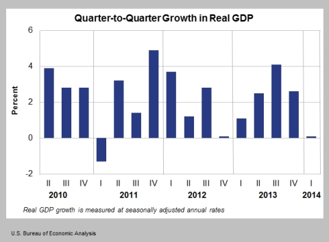 Thumbnail image for Flagship economic indicator: What does GDP reveal about U.S.?