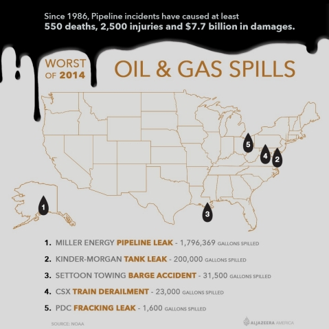 Pipeline incidents