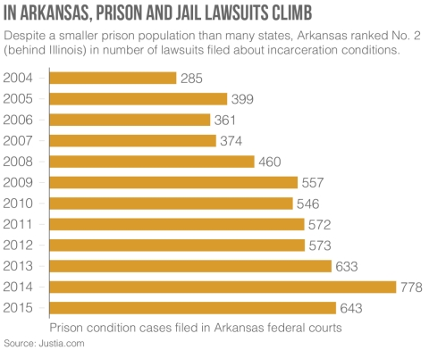 Arkansas prison conditions