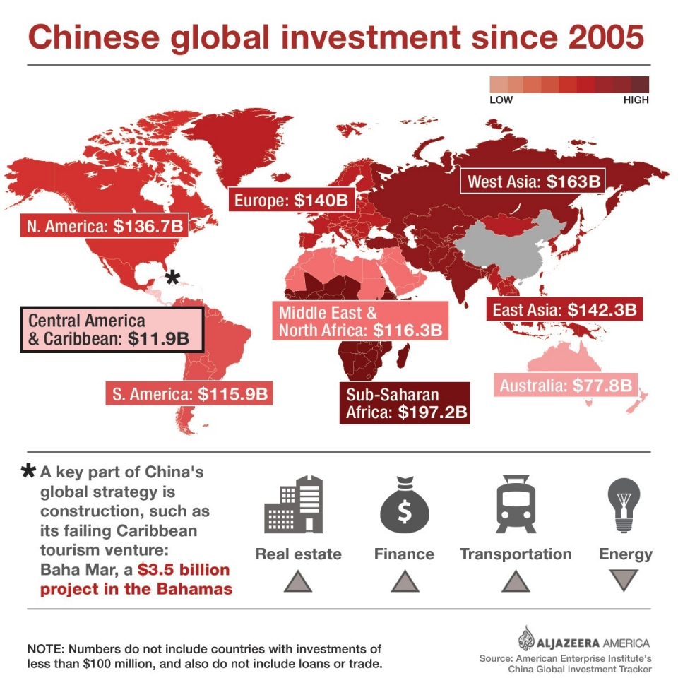 Chinese investment