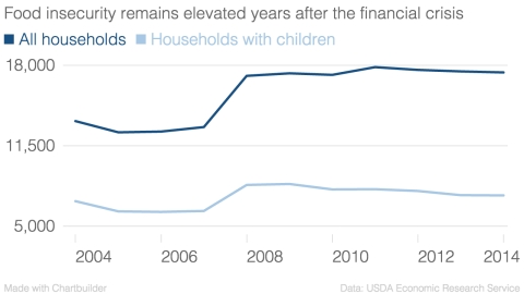 Food insecurity remains elevated years after the financial crisis