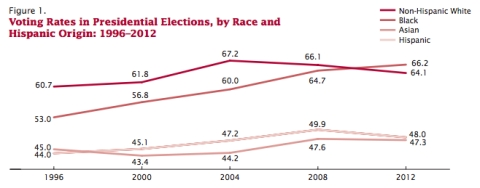 Voting Rates in Presidential Elections, by Race and Hispanic Origin: 1996–2012