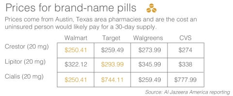 Prices for brand name pills