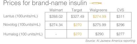 Prices for brand name insulin drugs