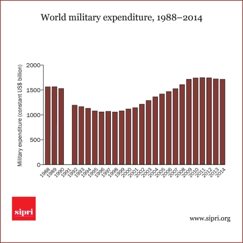 changes in military expenditure