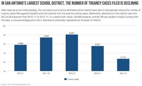 Chart of truancy cases files in Northside school district in San Antonio