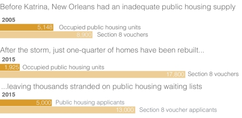Housing inequity in New Orleans before and after Katrina