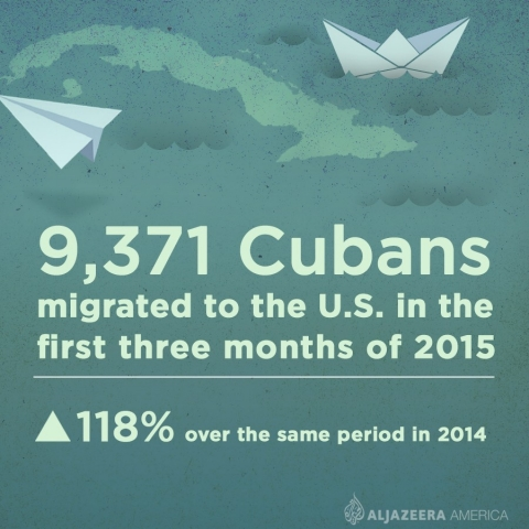 Cuban migration