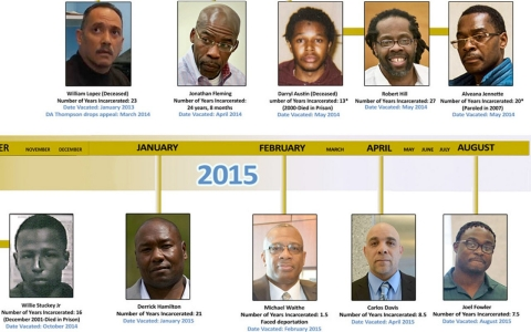 Thumbnail image for Exonerations in Brooklyn highlight a national problem