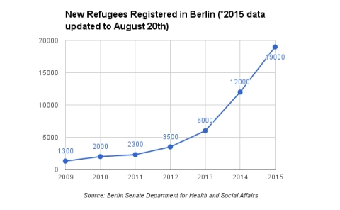 New refugees registered in Berlin