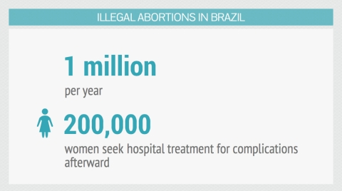 Every year, more than 200,000 Brazilian women are hospitalized after botched or incomplete abortions, according to the Ministry of Health.