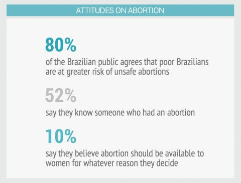 attitudes on abortion in brazil