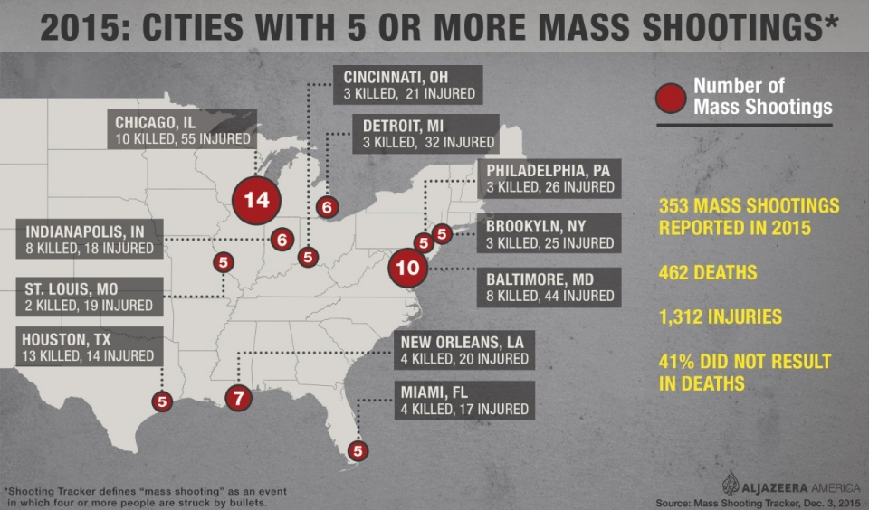 Mass Shootings By The Numbers Mass Shootings Al Jazeera - Gun deaths us map image