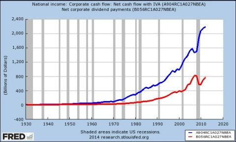 Corporate Cash Flow
