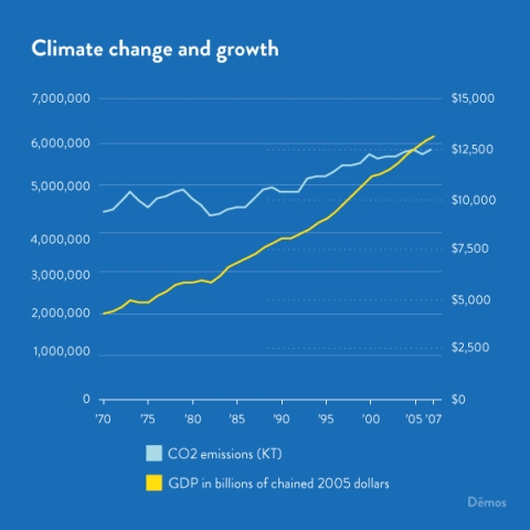 Climate change vs. growth