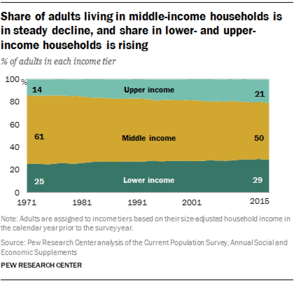 the middle class Is it true that the wages for those in the middle class have been stagnant since the 1970s it turns out that economic life is difficult to measure accurately.