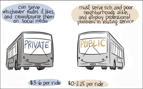 Thumbnail image for Privatized busing comes to San Francisco