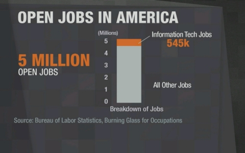 Thumbnail image for The tech worker shortage debate
