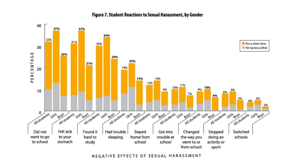 Negative effects of sexual harassment