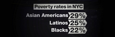 Poverty rates NYC