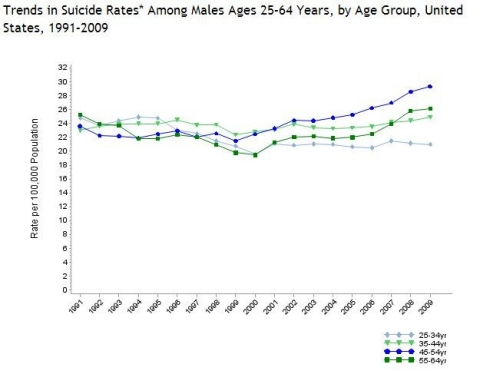 suicide rate