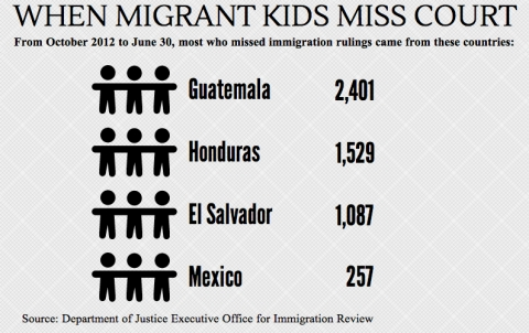 nearly half of migrant children don t show up for court al jazeera america