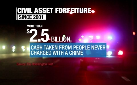 Billions of dollars have been seized in civil forfeiture – and all of it has come from people who were never charged with a crime.