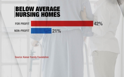According to the Kaiser Family Foundation, for-profit nursing homes are more likely to have lower overall star ratings than non-profit nursing homes.