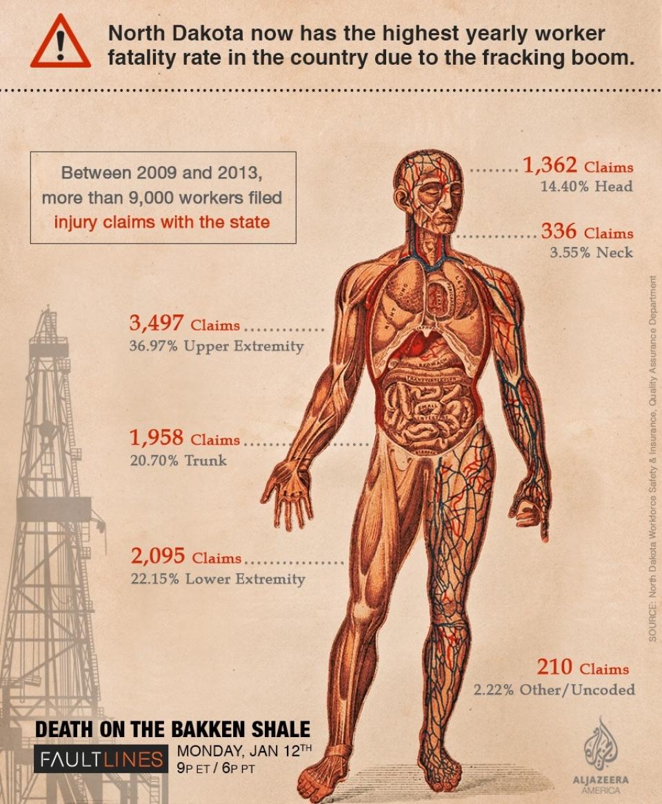 What Is The Human Cost Of The Oil Boom In North Dakota Al Jazeera