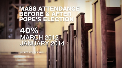 Pew Research gfx on mass attendance