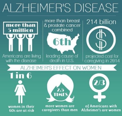 studying of alzheimer s disease A new study is changing how scientists think about alzheimer's disease by emily underwood sep 20, 2017 , 1:00 pm how does apoe4 do.