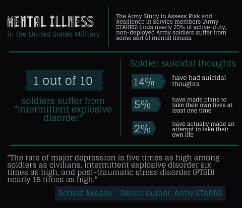 How can the US military combat high mental illness rates ...