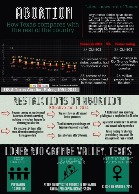 Texas abortion infogfx