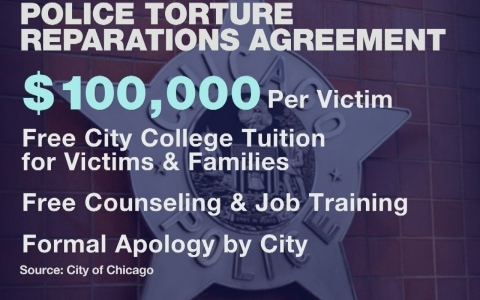 Thumbnail image for Chicago agrees to pay $5.5M to victims of police torture