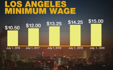 LA votes to raise minimum wage to $15 by year 2020