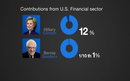 Sanders and Clinton disagree on Wall Street policies
