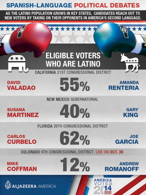 The 2014 midterm elections have seen three Spanish-language debates so far, with an upcoming one between Romanoff and Coffman.