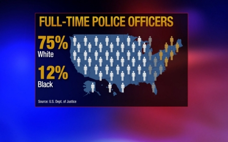America's police: Race and hiring criteria