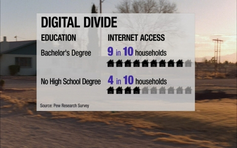 Thumbnail image for How the internet divides America