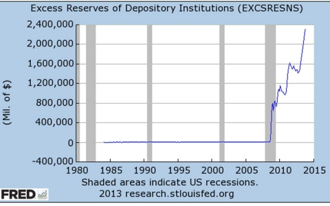 Excess Reserves of Depository Institutions (EXCSRESNS)