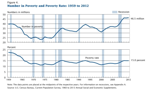 Census Bureau report on poverty