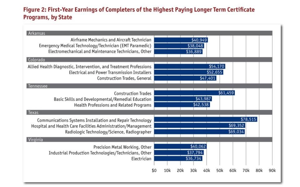Best Paying Certificate Programs Best Design Sertificate 2018