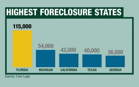 Highest Foreclosure States -- Source: Core Logic