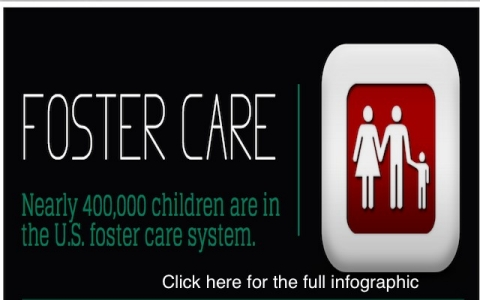 Thumbnail image for Infographic: Foster care in the U.S.