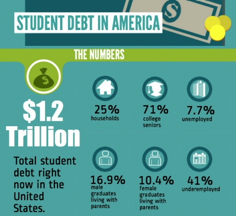 Thumbnail image for Student debt in America [Infographic]